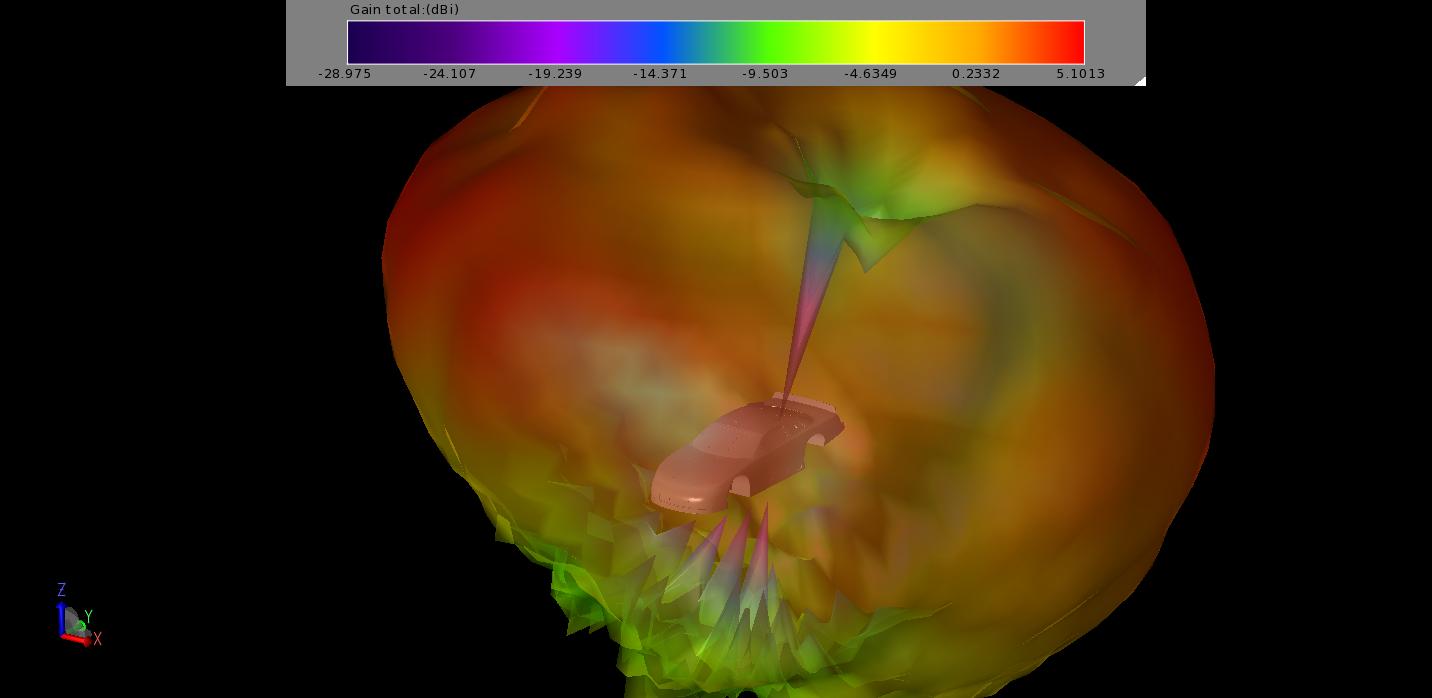 3D EM simulation at TrueRC Canada