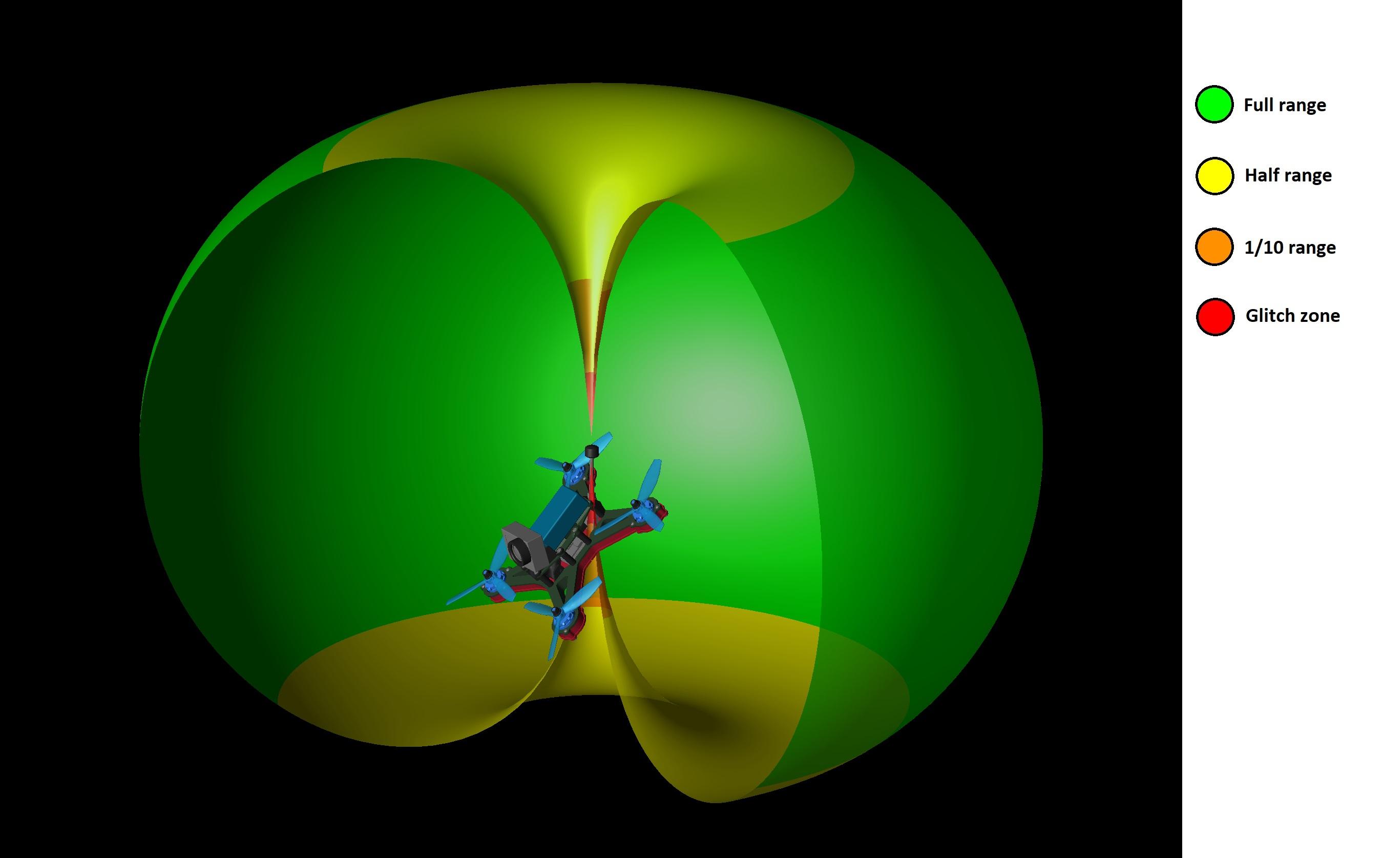 """Antenna Patterns: part 1/2 """"Omnis"""""""